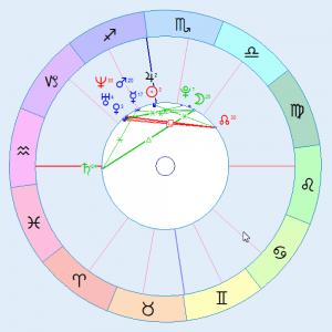Przykład współczesnego horoskopu