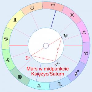 Przykład midpunktu między dwoma planetami