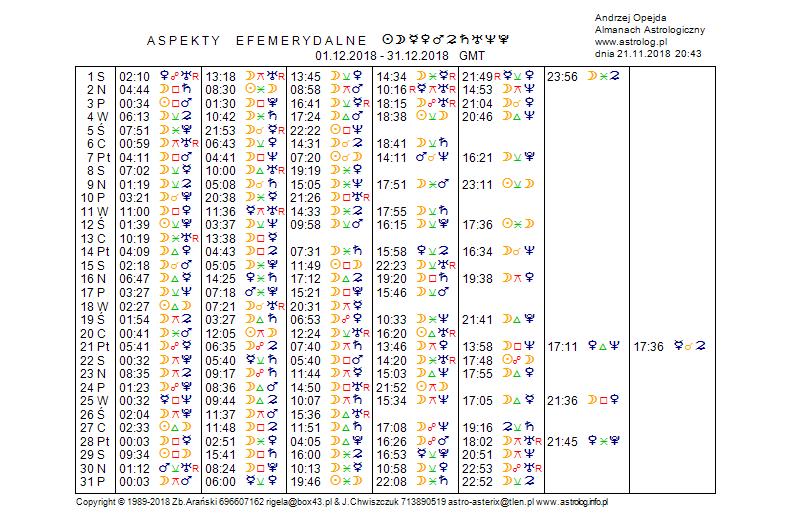 Aspekty efemerydalne 12-2018