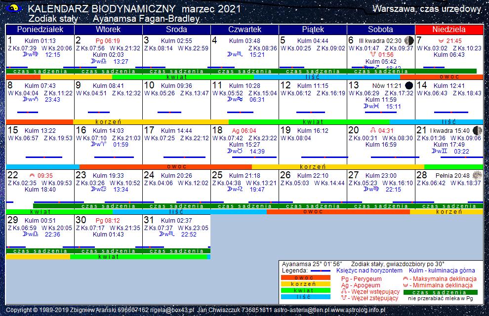 Kalendarz biodynamiczny marzec 2021