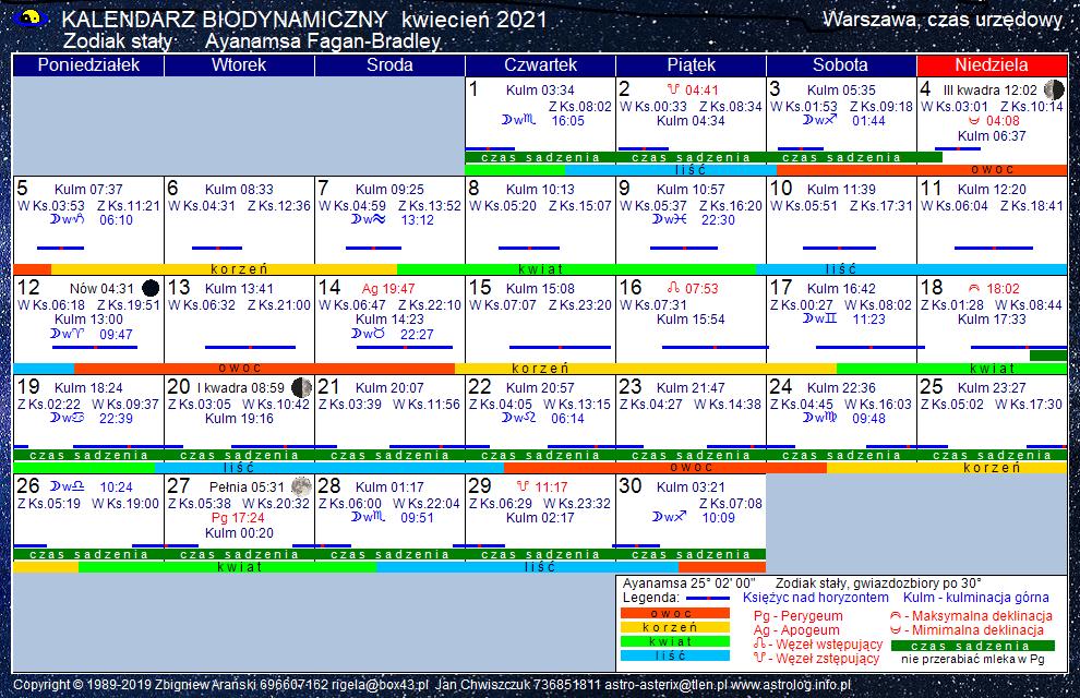 Kalendarz biodynamiczny kwiecień 2021