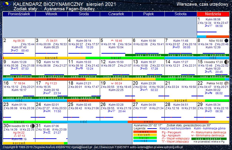 Kalendarz biodynamiczny sierpień 2021