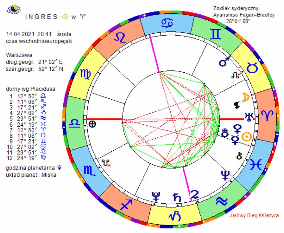 Horoskop ingresu Słońca w znak Barana