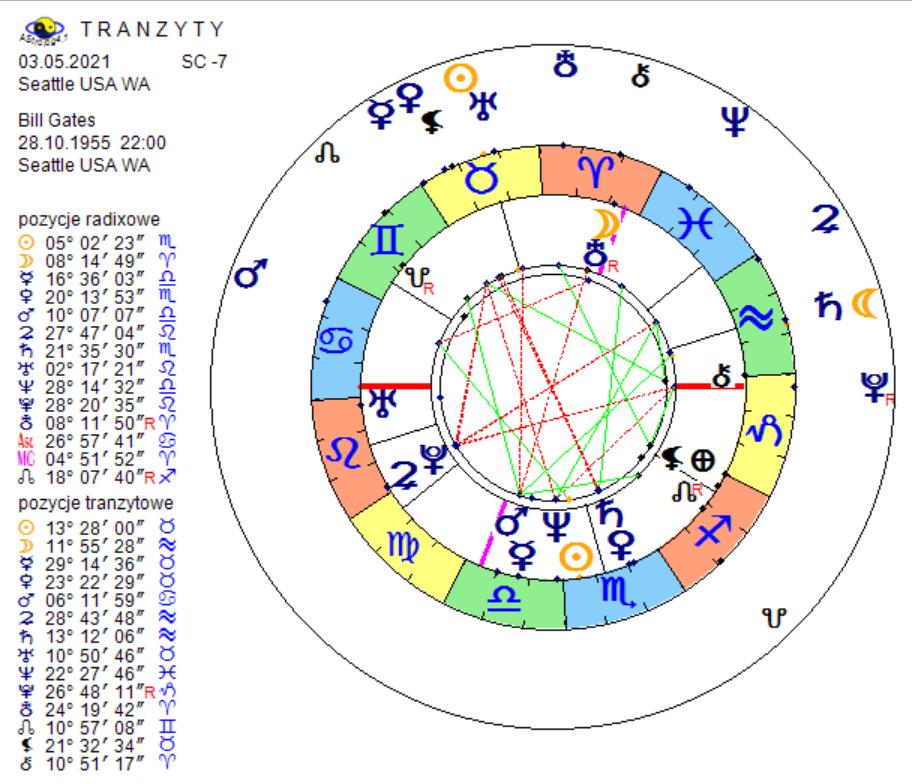 Horoskop tranzytowy rozwód Billa Gatesa